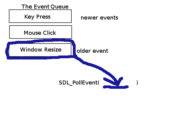 Lesson 4: Handling Events